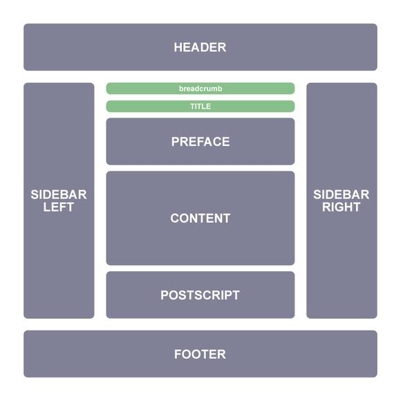 Xác định phần cấu tạo trang và phân phối liên kết